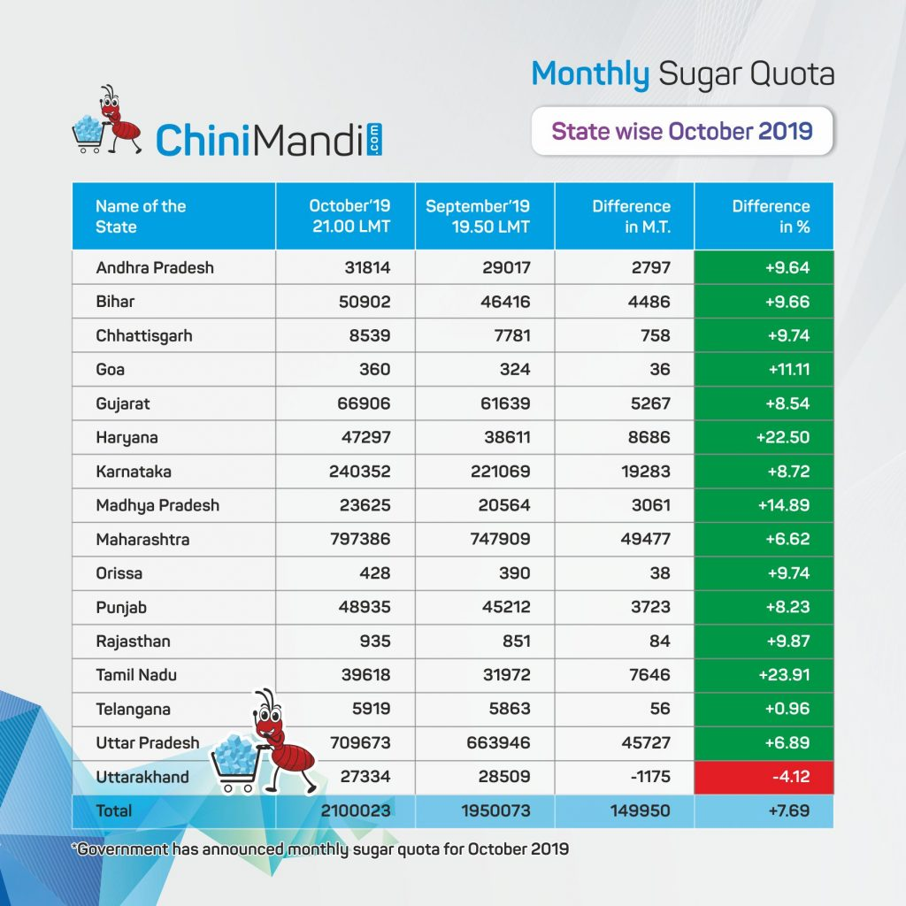 State wise October sugar quota 2019