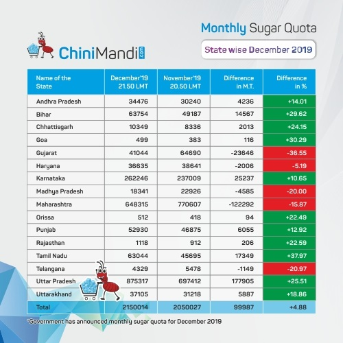 Statewise December sugar quota 2019
