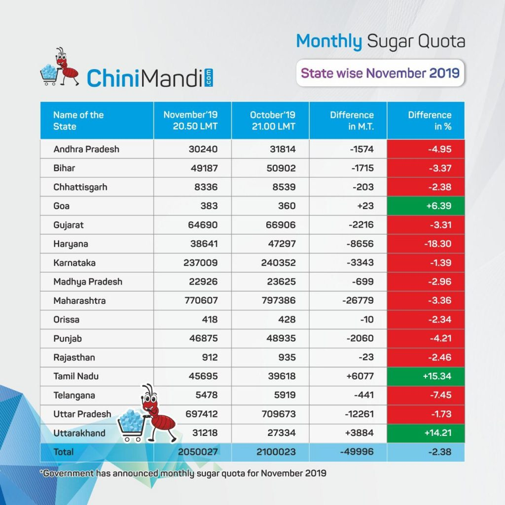 Statewise November sugar quota