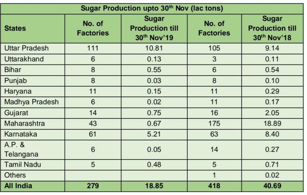 Sugar-production-nov2019-and-nov-2018