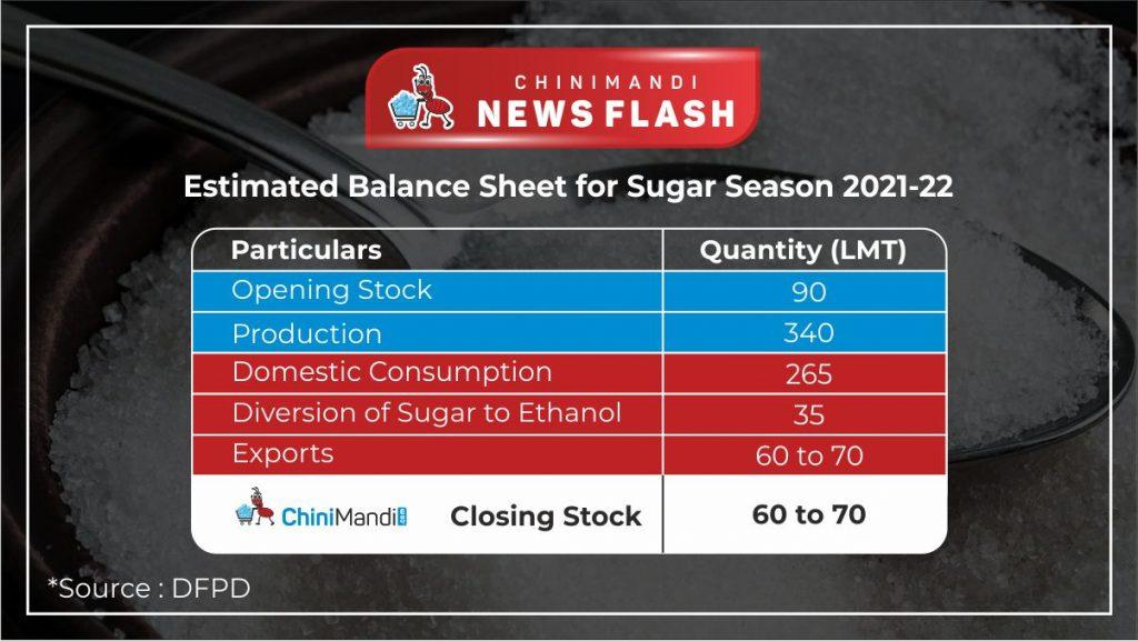 Estimated balance sheet for sugar season 2021-22